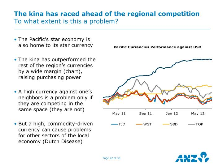 The kina has raced ahead of the regional competition