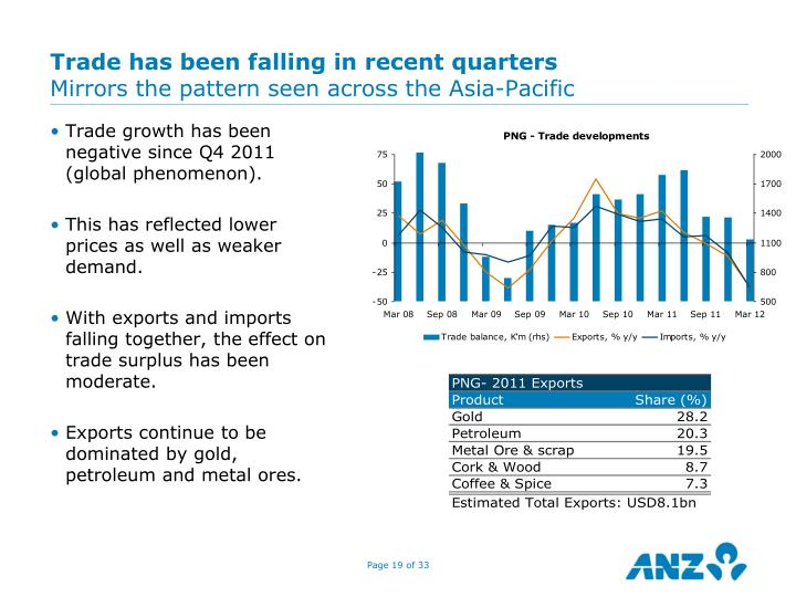 Trade has been falling in recent quarters