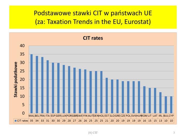 Podstawowe stawki CIT w państwach UE