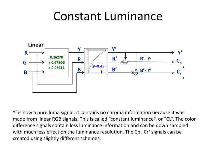 Constant Luminance
