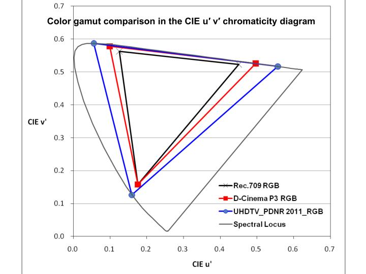 Color gamut comparison in the CIE u′ v′ chromaticity diagram