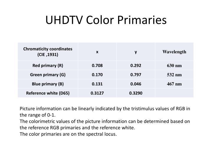 UHDTV Color Primaries