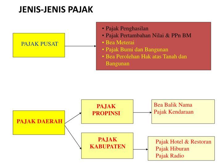 JENIS-JENIS PAJAK