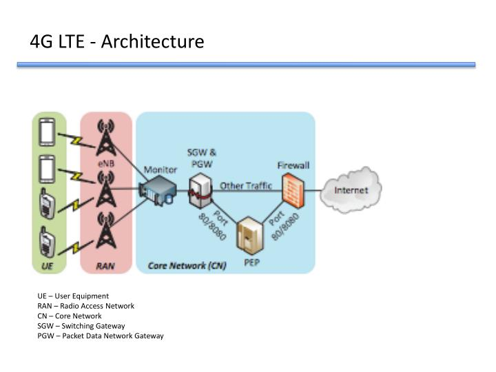 4G LTE - Architecture