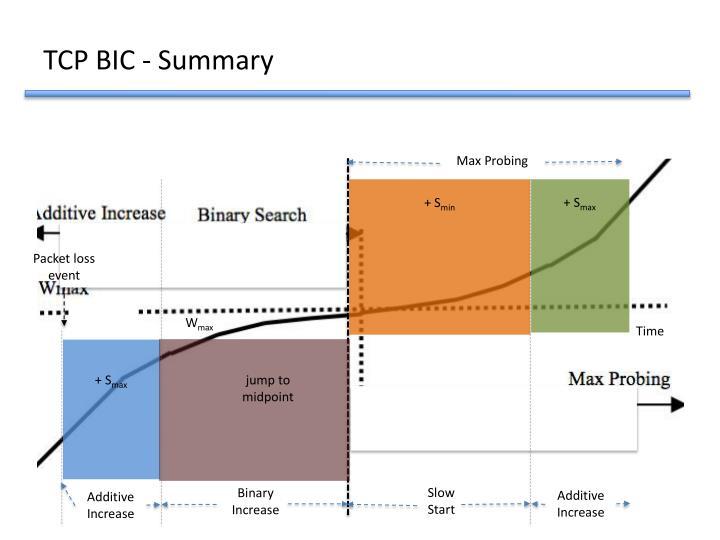 TCP BIC - Summary