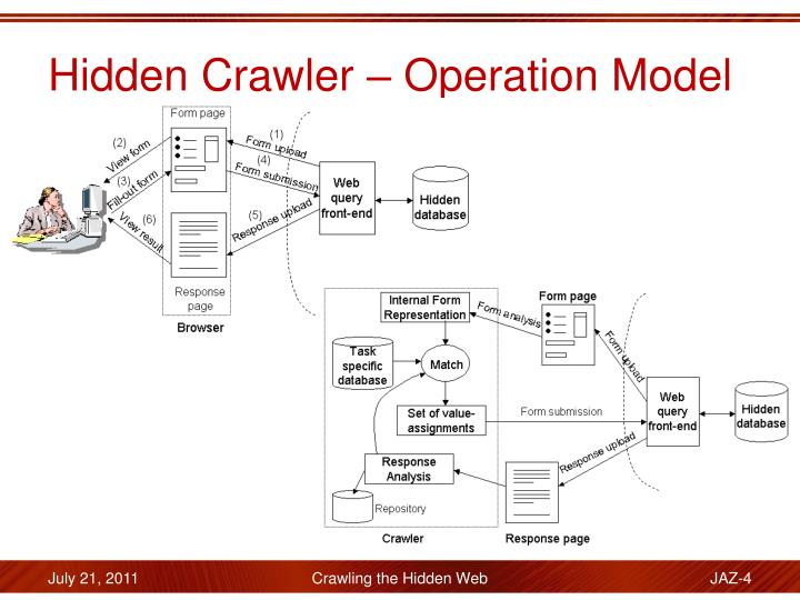 Hidden Crawler – Operation Model