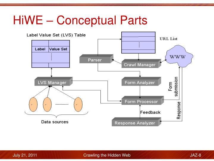 HiWE – Conceptual Parts