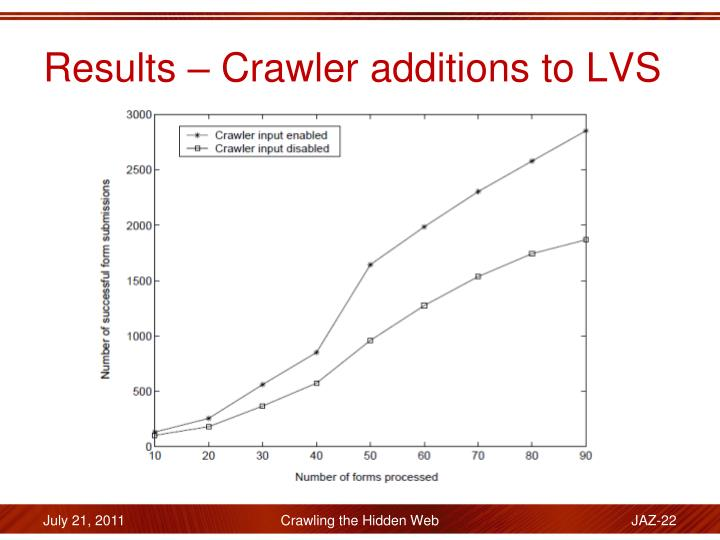 Results – Crawler additions to LVS