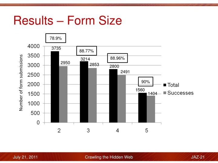 Results – Form Size