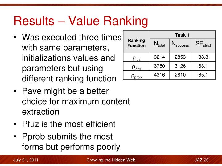 Results – Value Ranking