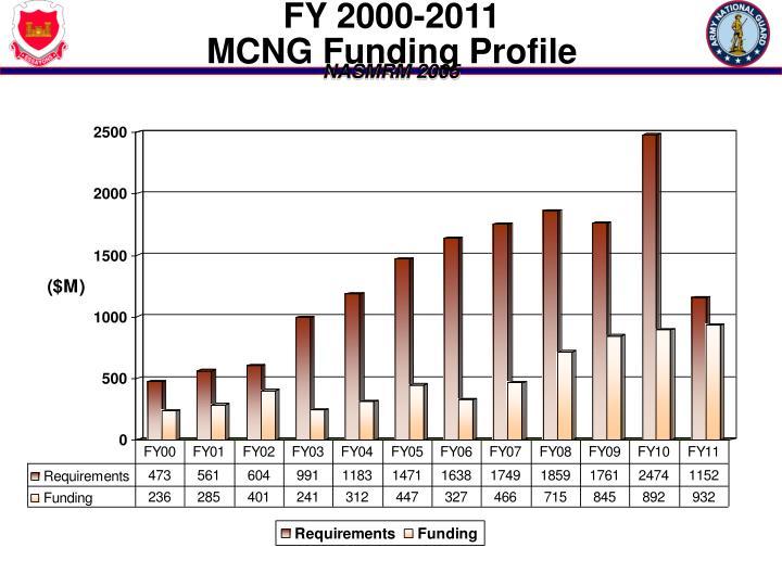FY 2000-2011