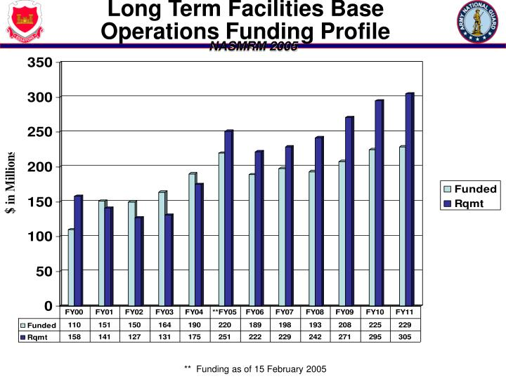 Long Term Facilities Base Operations Funding Profile