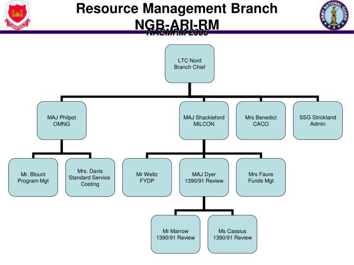 Resource Management Branch