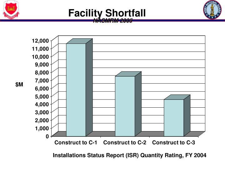 Facility Shortfall