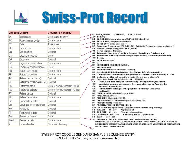 Swiss-Prot Record
