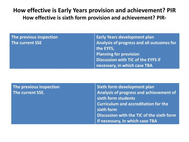 How effective is Early Years provision and achievement? PIR