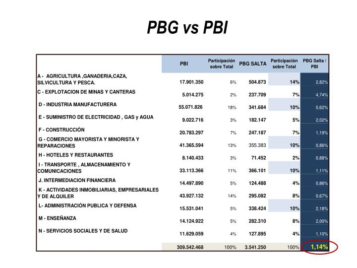 PBG vs PBI