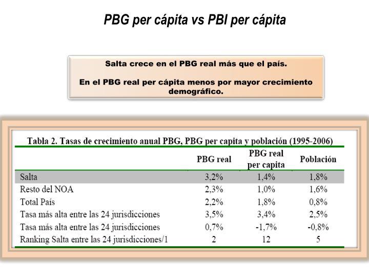 PBG per cápita vs PBI per cápita