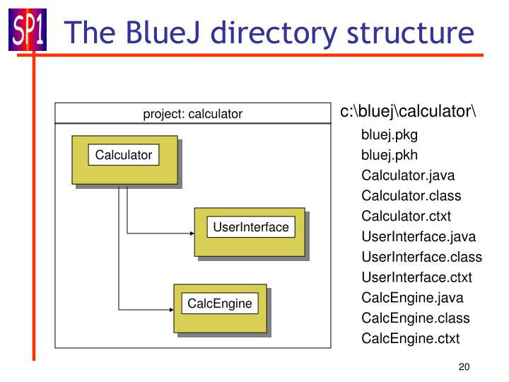 The BlueJ directory structure