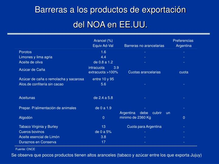 Barreras a los productos de exportación