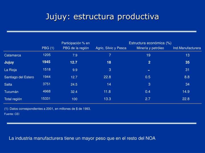 Jujuy: estructura productiva