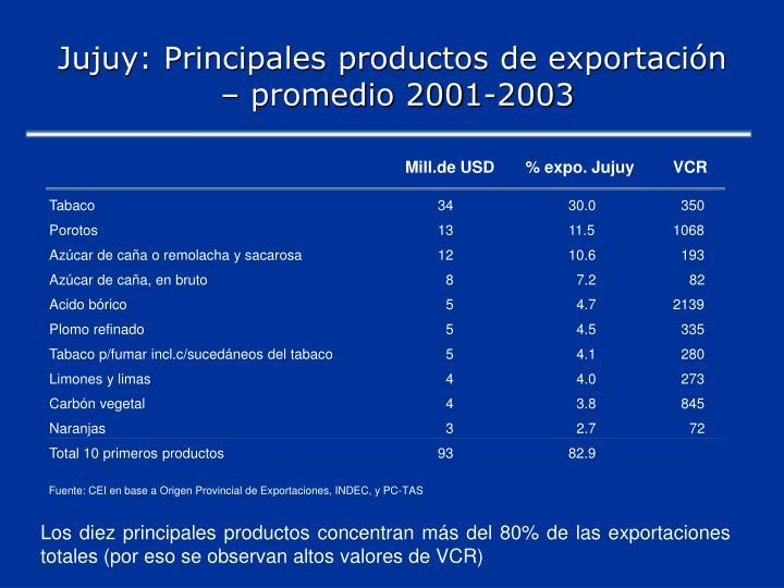 Jujuy: Principales productos de exportación