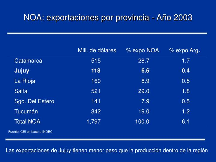 NOA: exportaciones por provincia - Año 2003