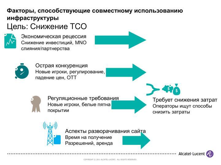 Факторы, способствующие совместному использованию инфраструктуры