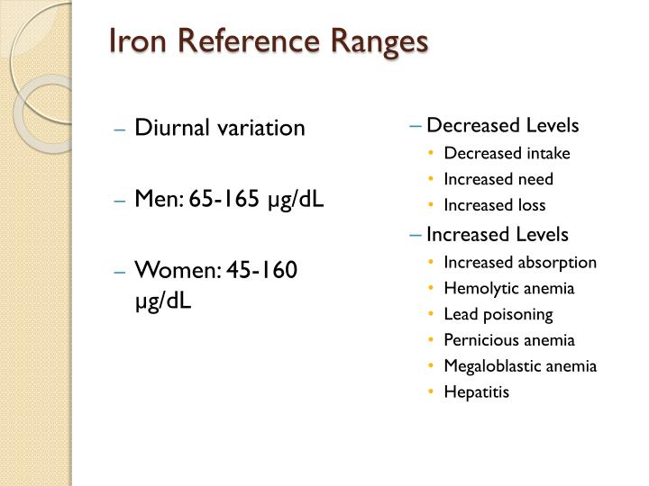 Iron Reference Ranges