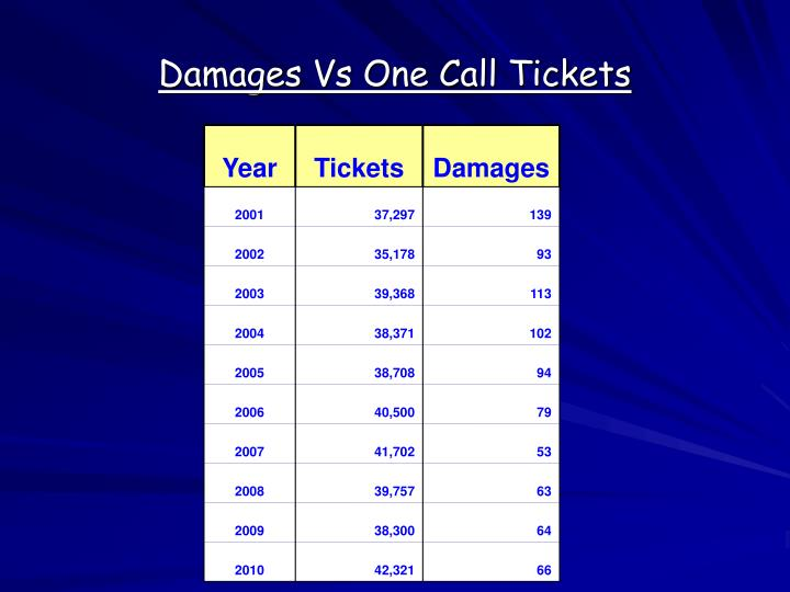 Damages Vs One Call Tickets