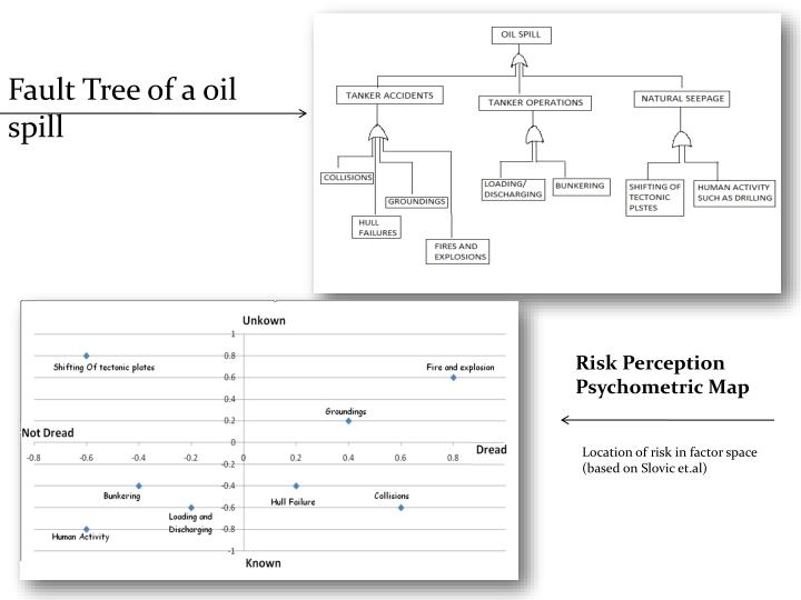 Fault Tree of a oil spill