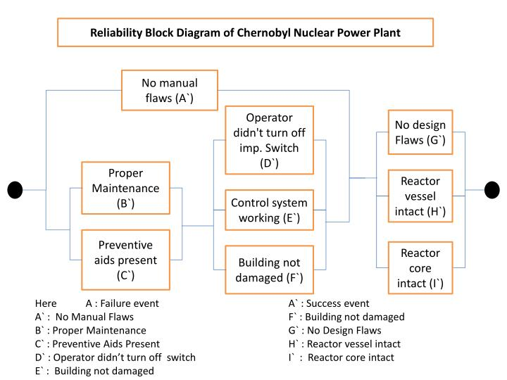 Reliability Block Diagram of Chernobyl Nuclear Power Plant