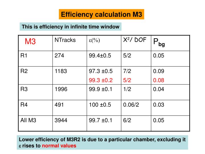 Efficiency calculation M3