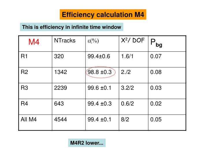 Efficiency calculation M4