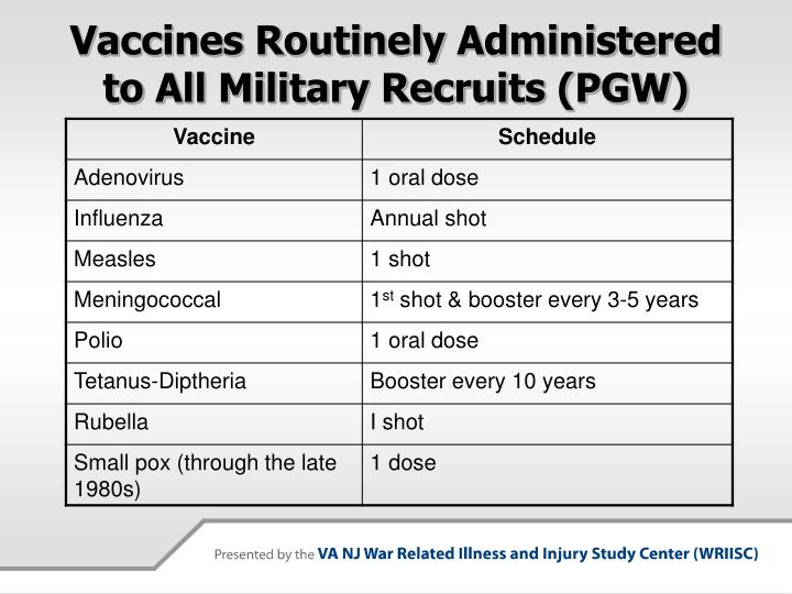 Vaccines Routinely Administered to All Military Recruits (PGW)