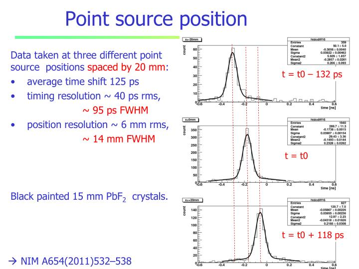 Point source position