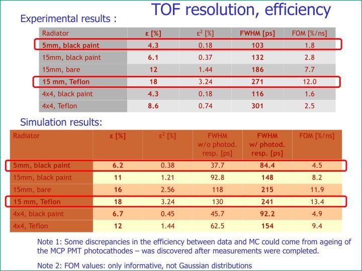 TOF resolution, efficiency