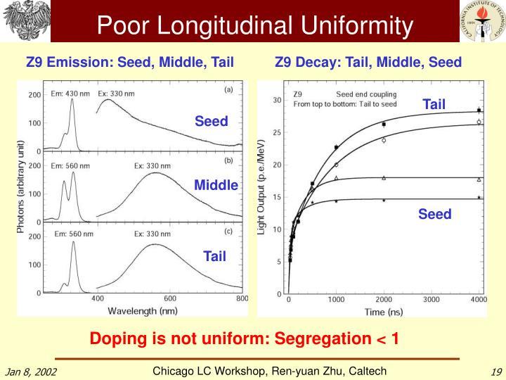 Poor Longitudinal Uniformity