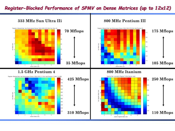 Register-Blocked Performance of SPMV on Dense Matrices (up to 12x12)
