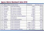 sparse matrix benchmark suite 3 3