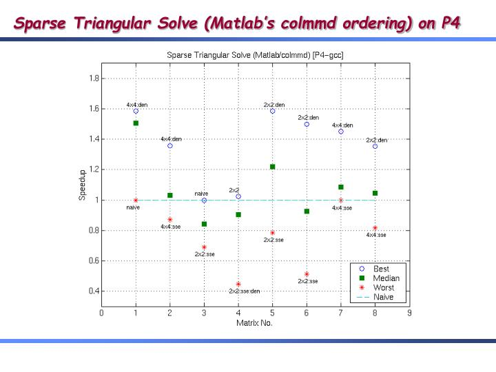 Sparse Triangular Solve (Matlab's colmmd ordering) on P4