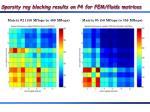 sparsity reg blocking results on p4 for fem fluids matrices