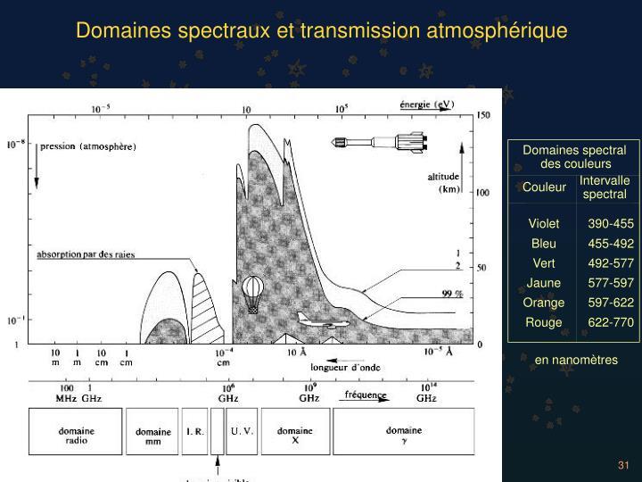 Domaines spectraux et transmission atmosphérique