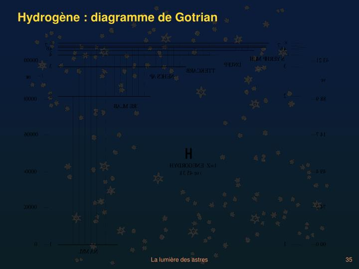Hydrogène : diagramme de Gotrian