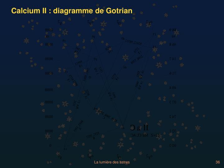 Calcium II : diagramme de Gotrian