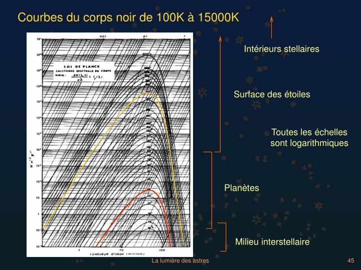 Courbes du corps noir de 100K à 15000K