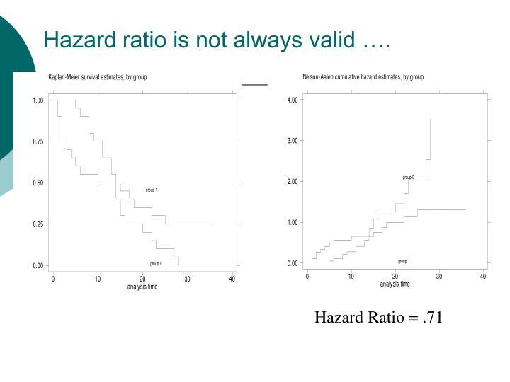Hazard ratio is not always valid ….
