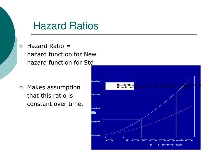 Hazard Ratios