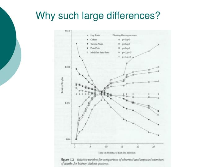Why such large differences?