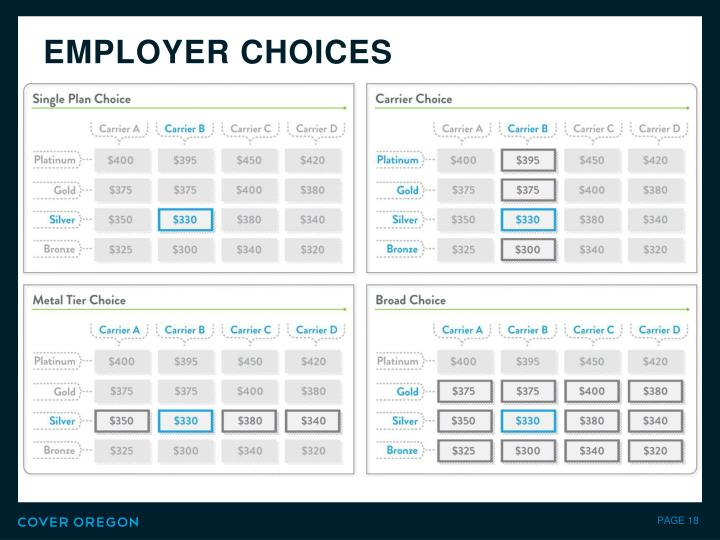 EMPLOYER CHOICES